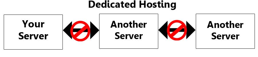 Hosting Dedicated