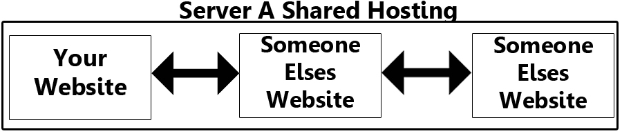 Shared WordPress Hosting