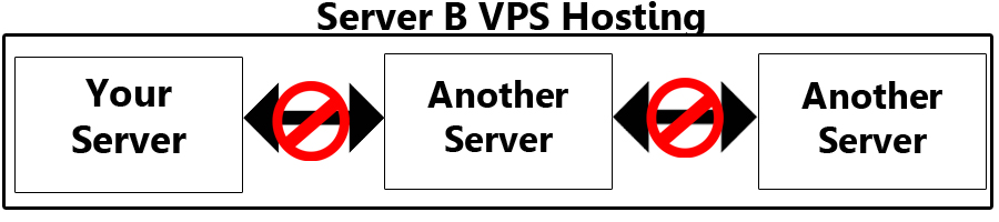 VPS WordPress Hosting